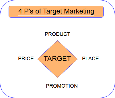 4 P's if target marketing