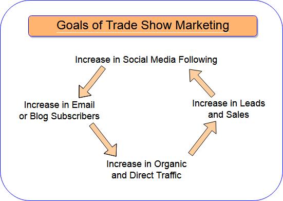 Goals of trade show marketing